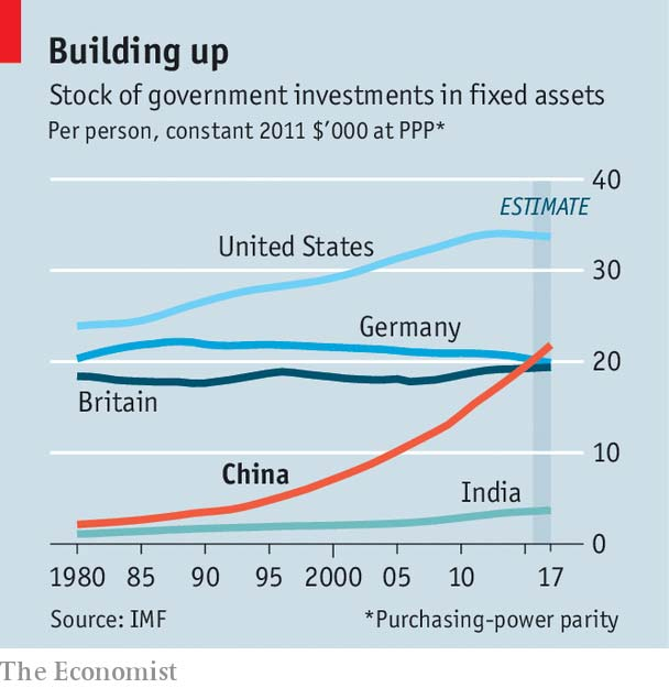 China Remains Leader in Infrastructure Spending