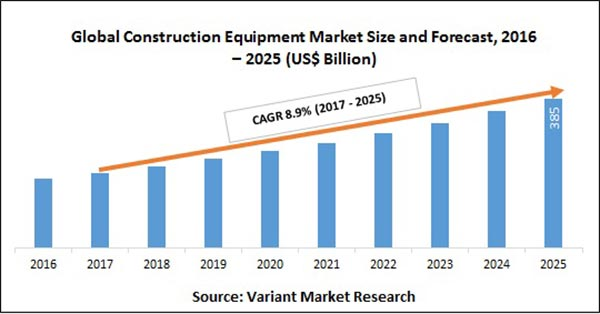 Global Industrial Equipment Market