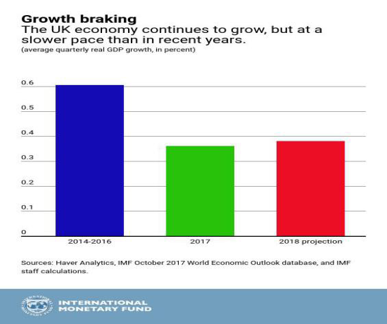 Economic Growth in the UK has Gradually Declined