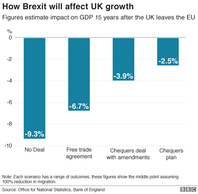 Brexit Impact on the UK's Future Growth