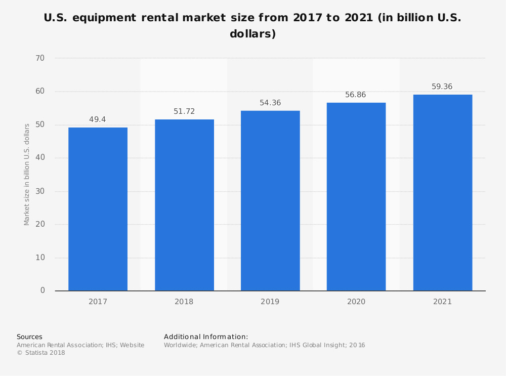 U.S. equipment rental market size from 2017 to 2021 (in billion U.S. dollars)