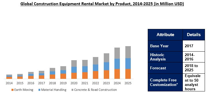 Industrial Equipment Market Growing