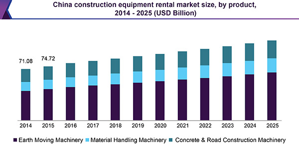 China construction equipment rental market size, by, product 2014-2025 (USD Billion)