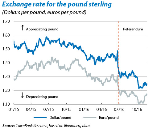 The Value of the Pound is declining