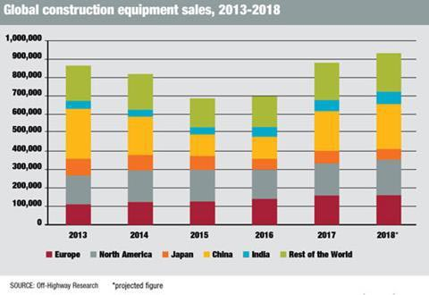 Figure 5: China Recorded the Largest Sales Volume