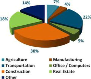 Agriculture equipment market pie chart