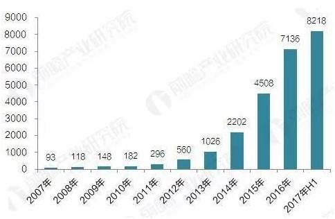 Volume of Business of Various Leasing Companies in China