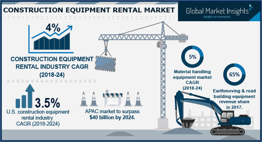 Construction equipment rental market