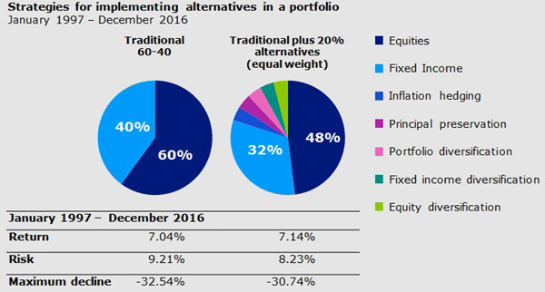 A Balanced Portfolio Will Ensure Capital Preservation