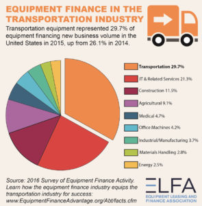Equipment finance in the transportation industry