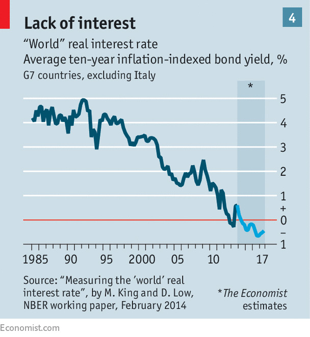 Historical Low Bank Interest Rates
